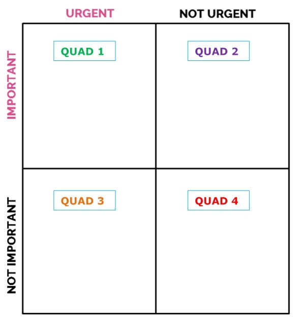 important urgency grid